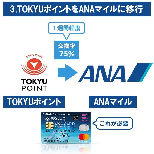 ANA TOKYUルート ステップ3