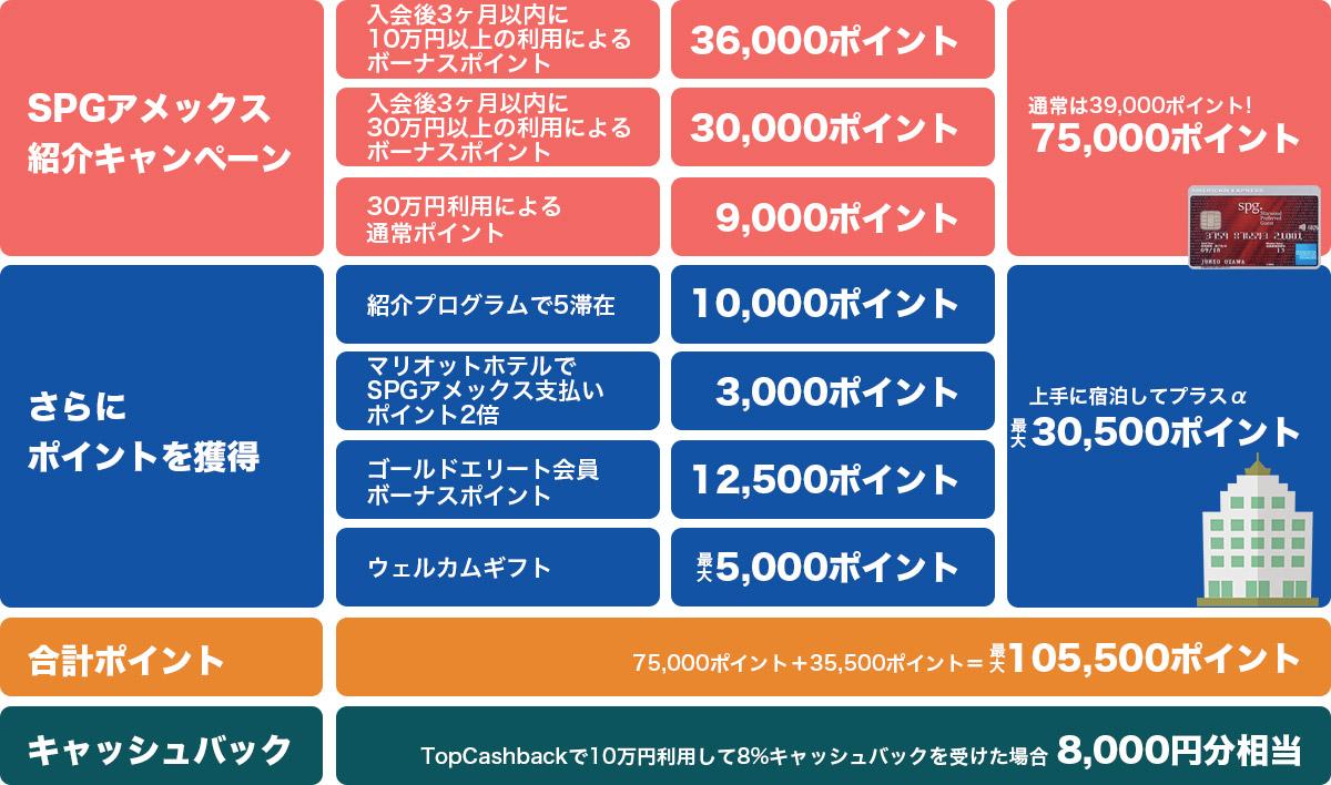 SPGアメックスで105500ポイントと8000円キャッシュバック