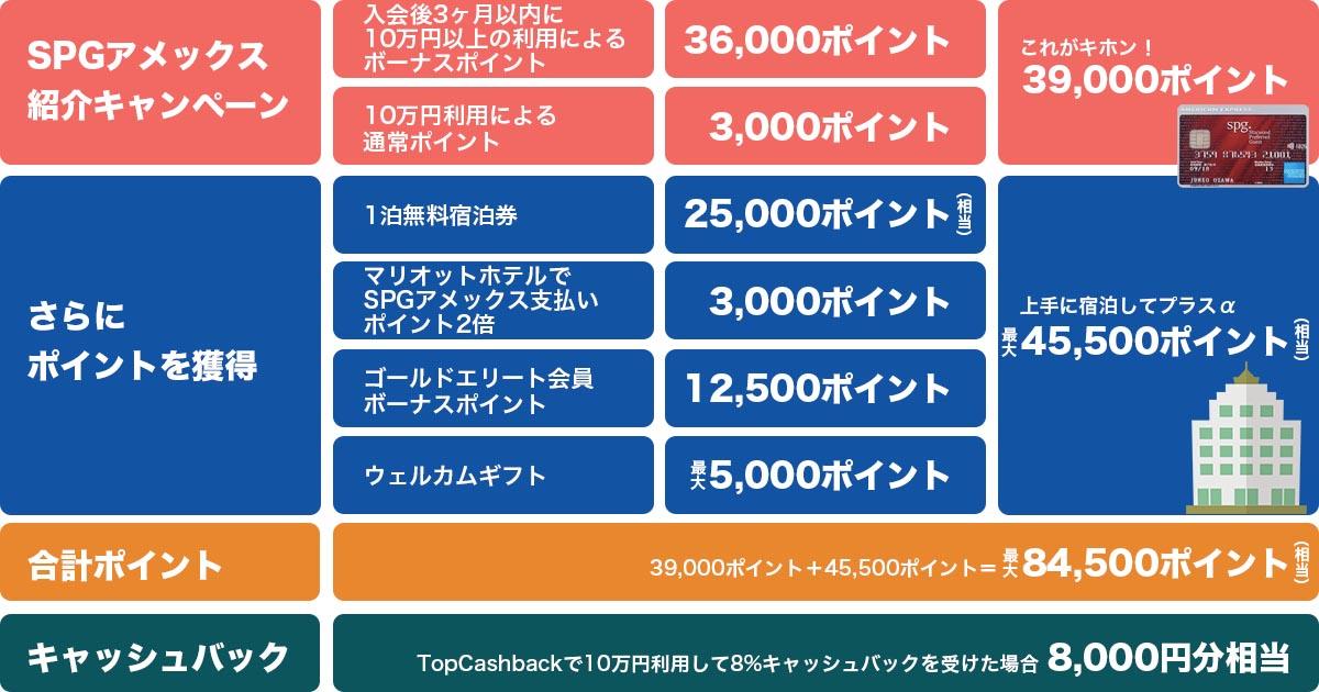 SPGアメックスで84500ポイントと8000円キャッシュバック